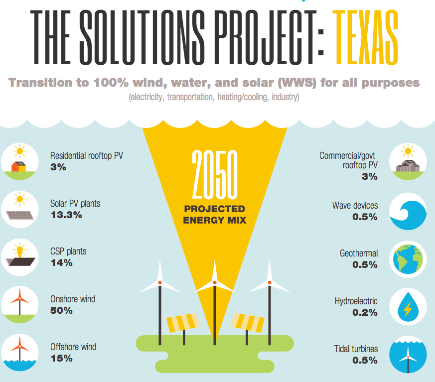 Texas-The-Solutions-Project